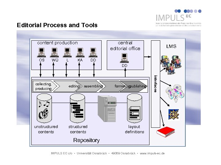 Editorial Process and Tools content production OS WÜ L central editorial office KA LMS