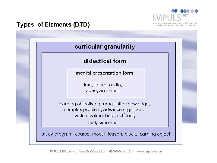 Types of Elements (DTD) curricular granularity didactical form medial presentation form text, figure, audio,