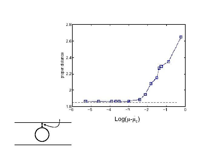 Log(m-mc) Proper distance