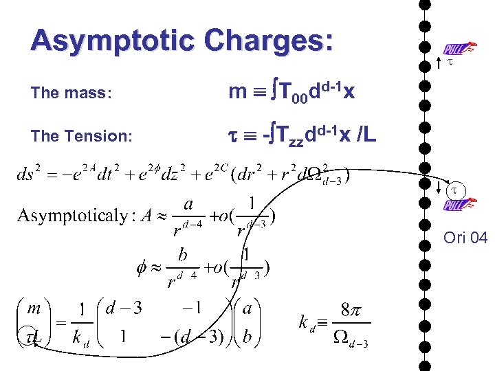 Asymptotic Charges: The mass: m T 00 dd-1 x The Tension: t t -