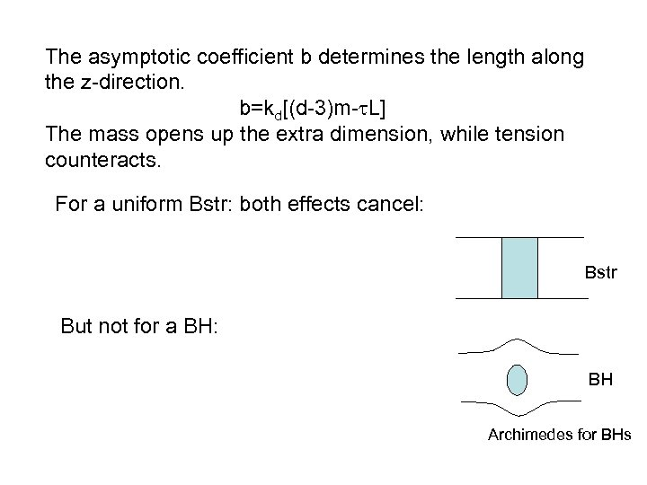The asymptotic coefficient b determines the length along the z-direction. b=kd[(d-3)m-t. L] The mass