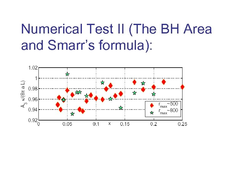 Numerical Test II (The BH Area and Smarr's formula):