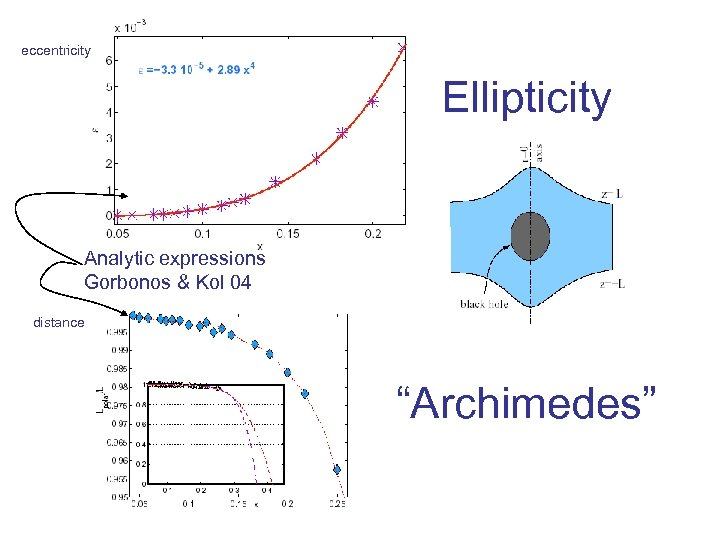 """eccentricity Ellipticity Analytic expressions Gorbonos & Kol 04 distance """"Archimedes"""""""