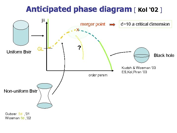 Anticipated phase diagram [ Kol ' 02 ] m x Uniform Bstr GL merger