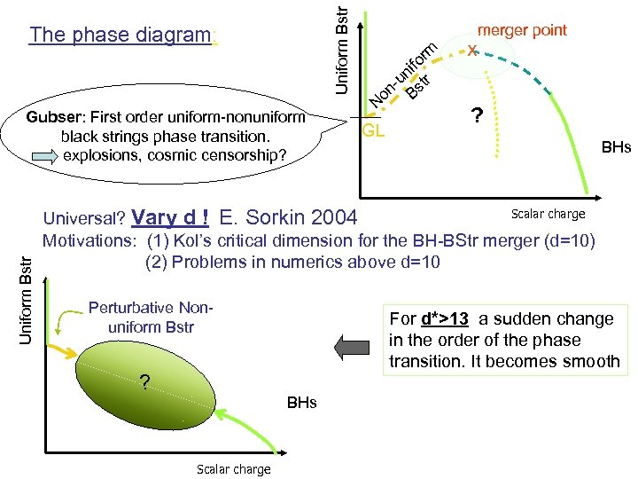 Uniform Bstr The phase diagram: Uniform Bstr Gubser: First order uniform-nonuniform black strings phase