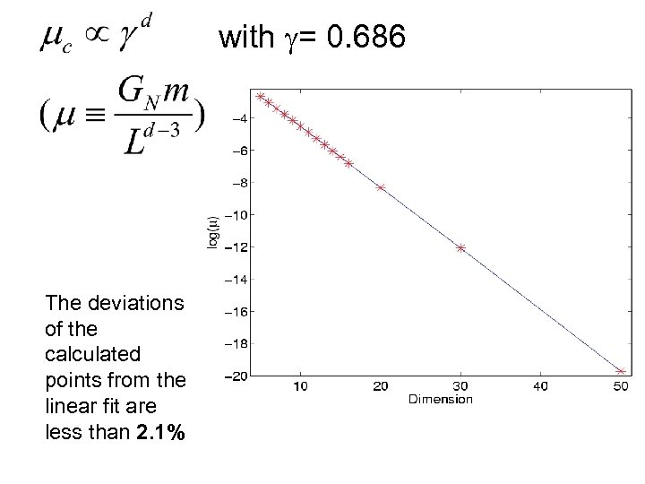 with g= 0. 686 The deviations of the calculated points from the linear fit