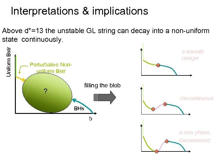 Interpretations & implications Uniform Bstr Above d*=13 the unstable GL string can decay into