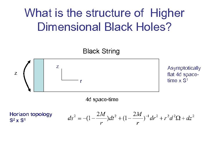What is the structure of Higher Dimensional Black Holes? Black String z Asymptotically flat