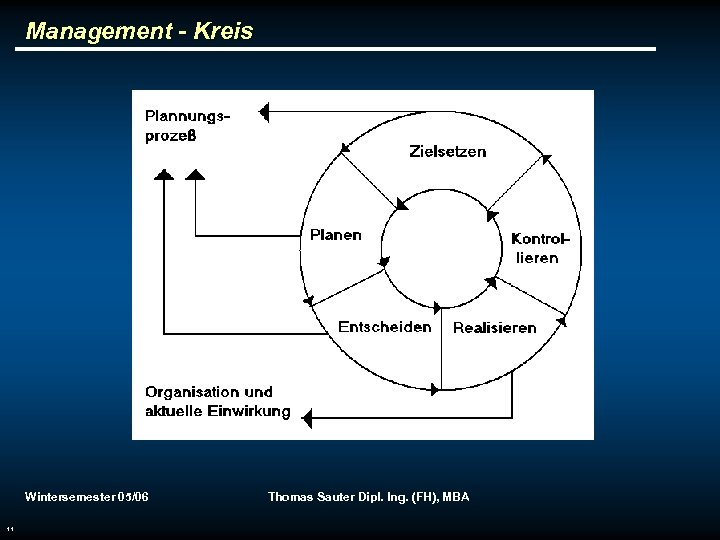 Management - Kreis Wintersemester 05/06 11 Thomas Sauter Dipl. Ing. (FH), MBA