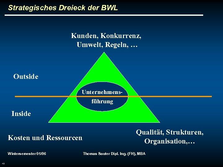 Strategisches Dreieck der BWL Kunden, Konkurrenz, Umwelt, Regeln, … Outside Unternehmensführung Inside Kosten und