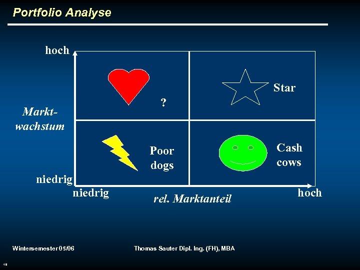 Portfolio Analyse hoch Star ? Marktwachstum Poor dogs Cash cows niedrig Wintersemester 05/06 19