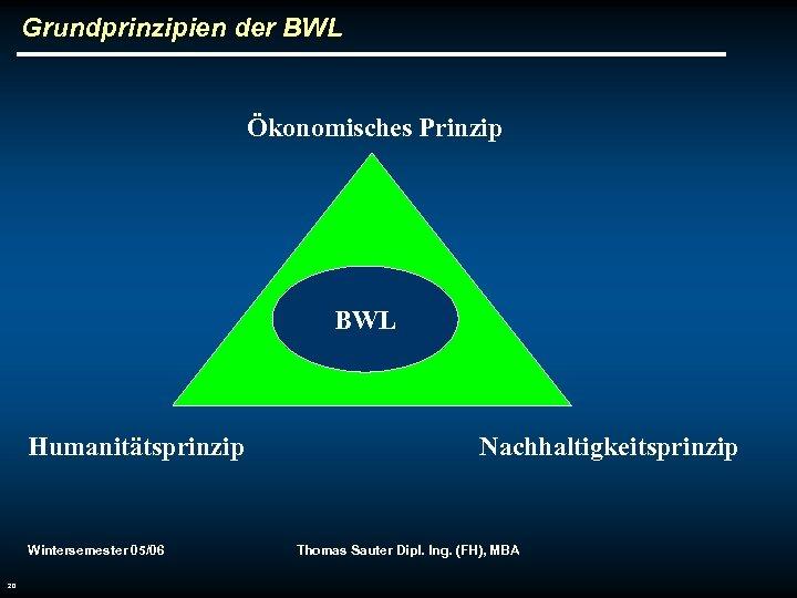 Grundprinzipien der BWL Ökonomisches Prinzip BWL Humanitätsprinzip Wintersemester 05/06 20 Nachhaltigkeitsprinzip Thomas Sauter Dipl.