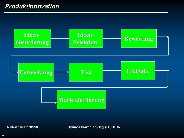 Produktinnovation Ideen. Generierung Entwicklung Ideen. Selektion Bewertung Test Freigabe Markteinführung Wintersemester 05/06 49 Thomas