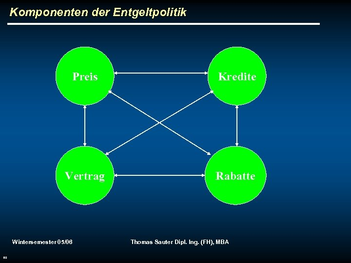 Komponenten der Entgeltpolitik Preis Kredite Vertrag Rabatte Wintersemester 05/06 60 Thomas Sauter Dipl. Ing.
