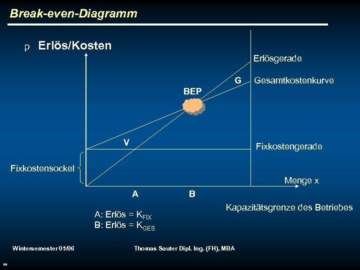 Break-even-Diagramm p Erlös/Kosten Erlösgerade G Gesamtkostenkurve BEP V Fixkostengerade Fixkostensockel Menge x A A: