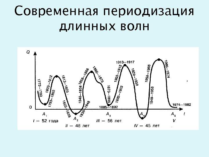 Современная периодизация длинных волн