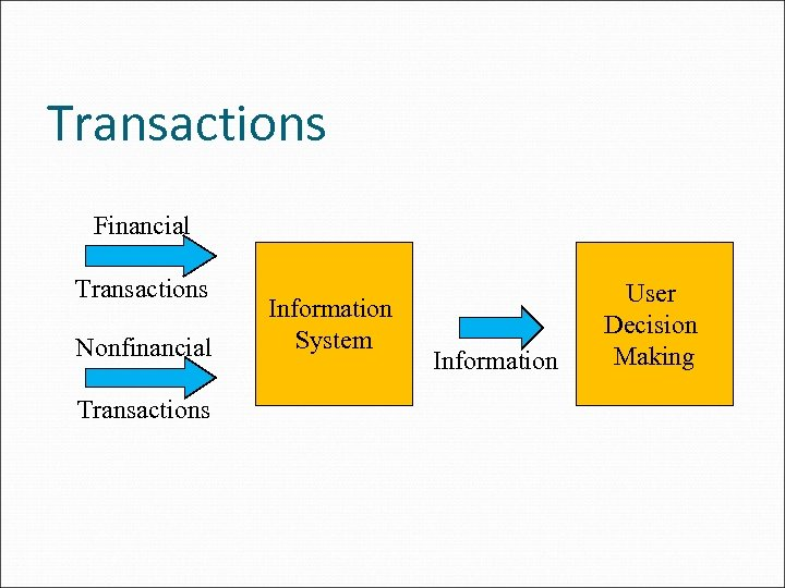 Transactions Financial Transactions Nonfinancial Transactions Information System Information User Decision Making