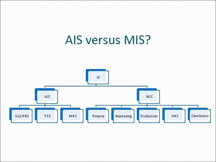 AIS versus MIS? IS AIS GLS/FRS TPS MIS MRS Finance Marketing Production HRS Distribution