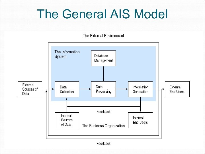 The General AIS Model
