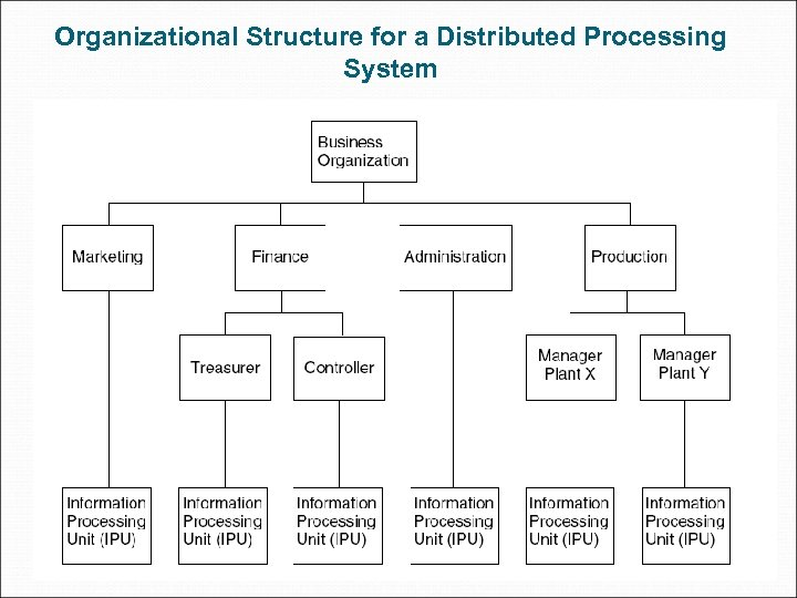 Organizational Structure for a Distributed Processing System