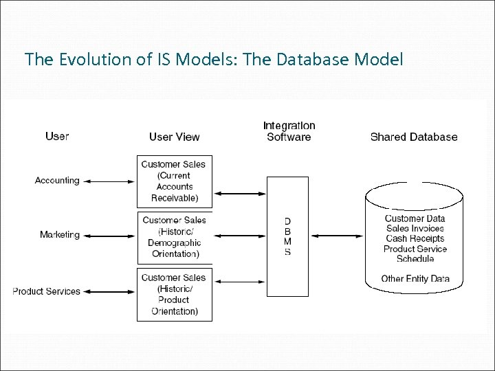 The Evolution of IS Models: The Database Model