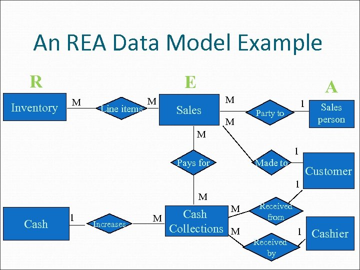 An REA Data Model Example R Inventory E M Line items M Sales A