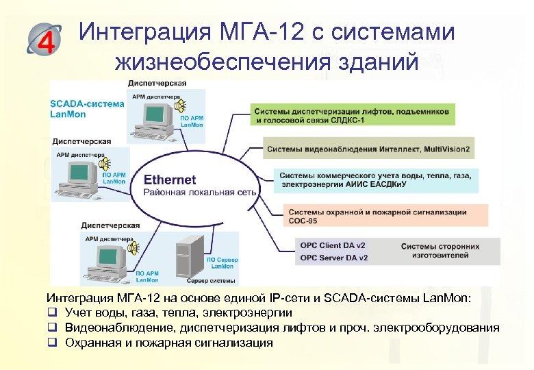 Интеграция МГА-12 с системами жизнеобеспечения зданий Интеграция МГА-12 на основе единой IP-сети и SCADA-системы