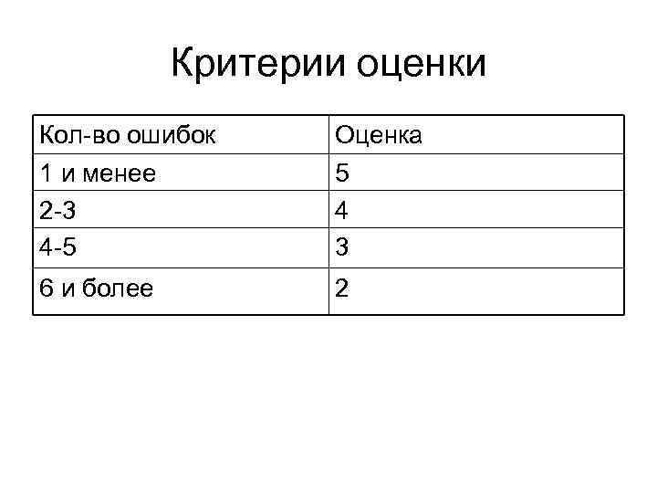 Критерии оценки Кол-во ошибок 1 и менее 2 -3 4 -5 Оценка 5 4