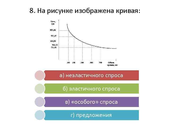 8. На рисунке изображена кривая: а) неэластичного спроса б) эластичного спроса в) «особого» спроса