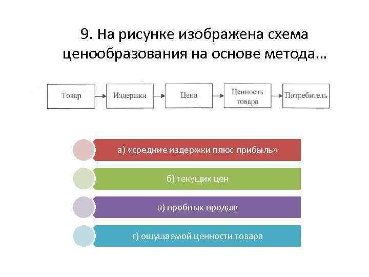 9. На рисунке изображена схема ценообразования на основе метода… а) «средние издержки плюс прибыль»