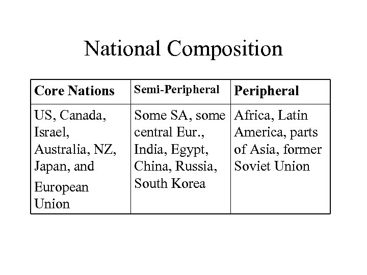 National Composition Core Nations Semi-Peripheral US, Canada, Israel, Australia, NZ, Japan, and European Union