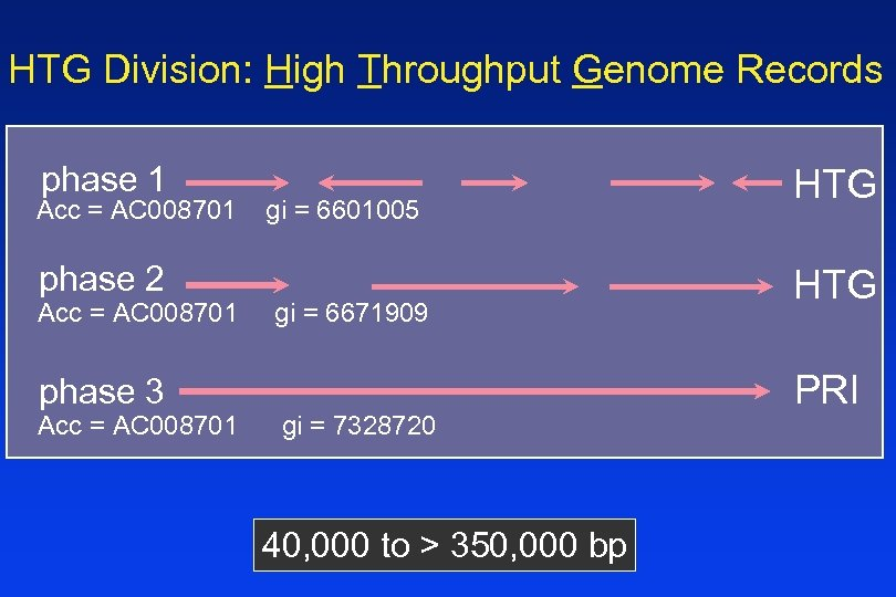 HTG Division: High Throughput Genome Records phase 1 Acc = AC 008701 phase 2