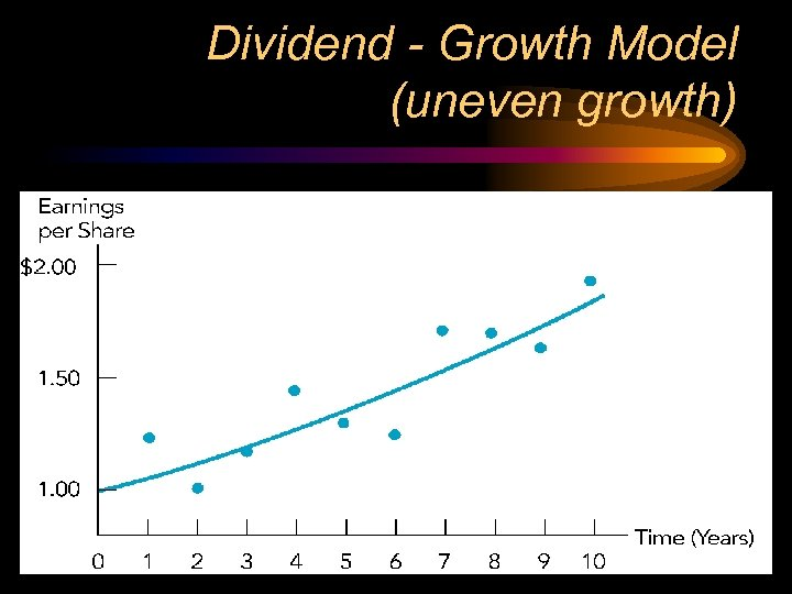 Dividend - Growth Model (uneven growth)