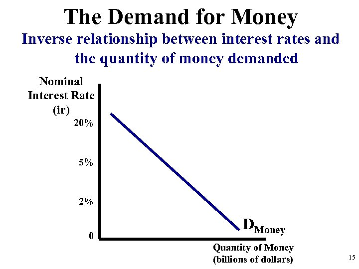 The Demand for Money Inverse relationship between interest rates and the quantity of money