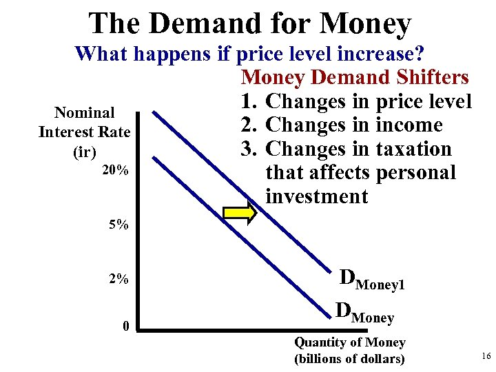 The Demand for Money What happens if price level increase? Money Demand Shifters 1.