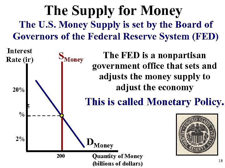 The Supply for Money The U. S. Money Supply is set by the Board