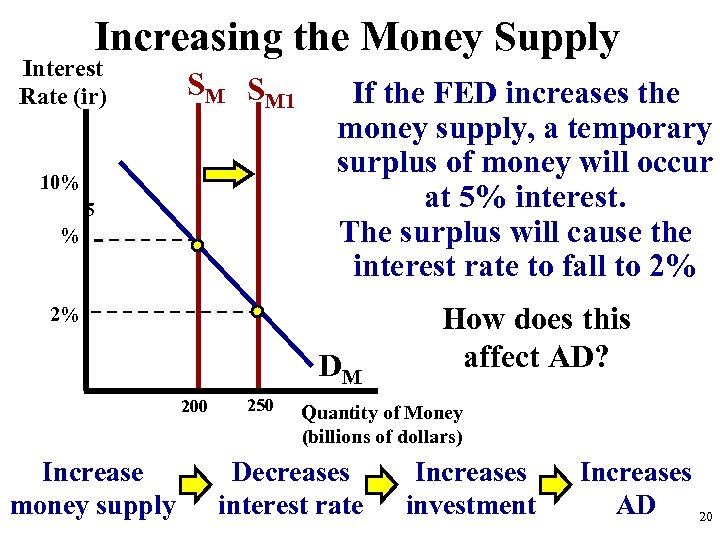 Increasing the Money Supply Interest Rate (ir) SM SM 1 10% 5 % If