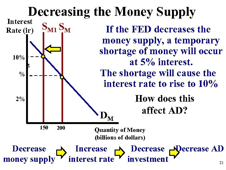 Decreasing the Money Supply Interest Rate (ir) SM 10% 5 % 2% If the