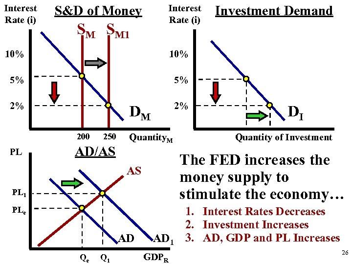 Interest Rate (i) S&D of Money SM SM 1 10% 5% 5% 2% 2%