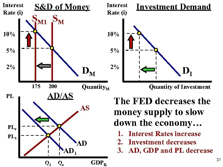 Interest Rate (i) S&D of Money SM 10% 10% 5% 5% 2% 2% Investment