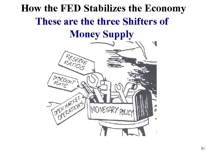How the FED Stabilizes the Economy These are three Shifters of Money Supply 31