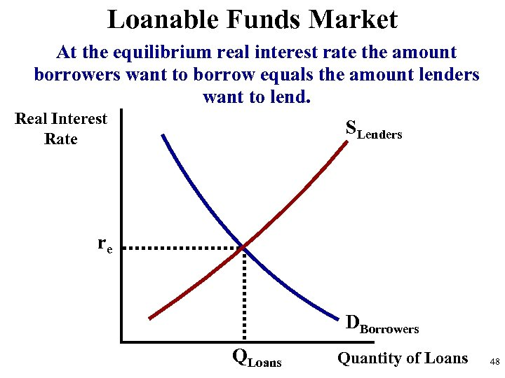 Loanable Funds Market At the equilibrium real interest rate the amount borrowers want to