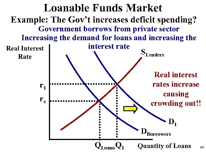 Loanable Funds Market Example: The Gov't increases deficit spending? Government borrows from private sector