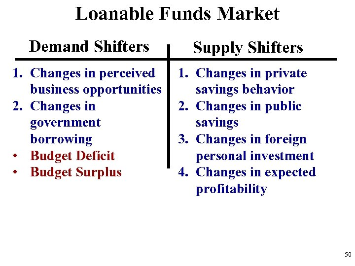 Loanable Funds Market Demand Shifters Supply Shifters 1. Changes in perceived business opportunities 2.
