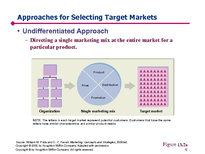 Approaches for Selecting Target Markets • Undifferentiated Approach – Directing a single marketing mix