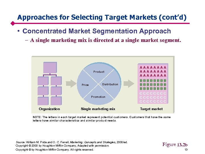 Approaches for Selecting Target Markets (cont'd) • Concentrated Market Segmentation Approach – A single