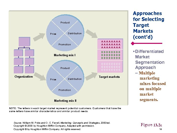 Approaches for Selecting Target Markets (cont'd) Product Price Distribution Promotion Marketing mix I BBBBBBBB