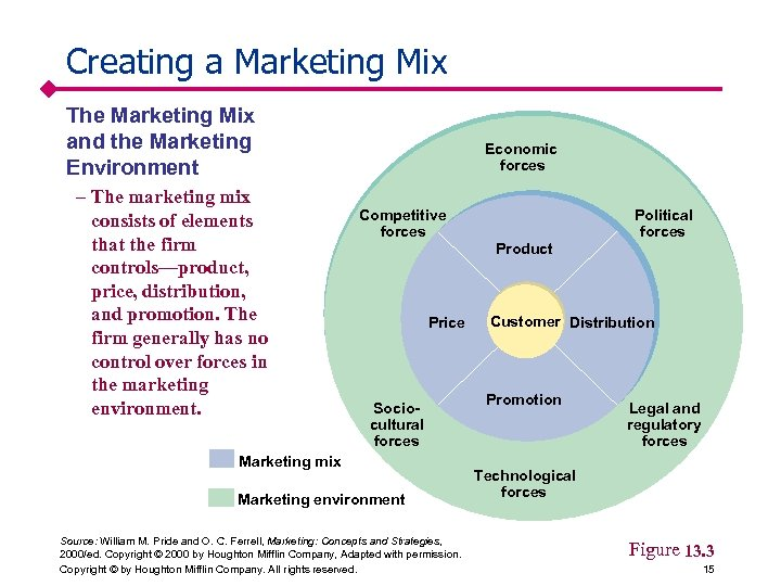 Creating a Marketing Mix The Marketing Mix and the Marketing Environment – The marketing