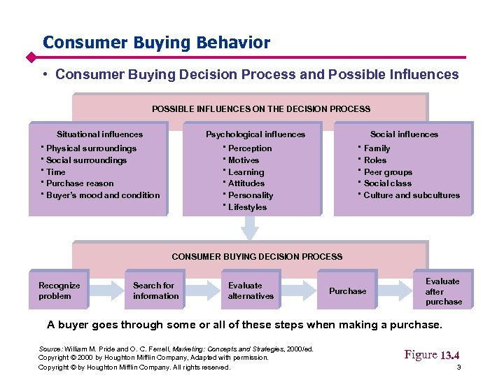 Consumer Buying Behavior • Consumer Buying Decision Process and Possible Influences POSSIBLE INFLUENCES ON