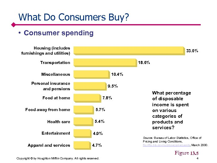 What Do Consumers Buy? • Consumer spending Housing (includes furnishings and utilities) 33. 0%